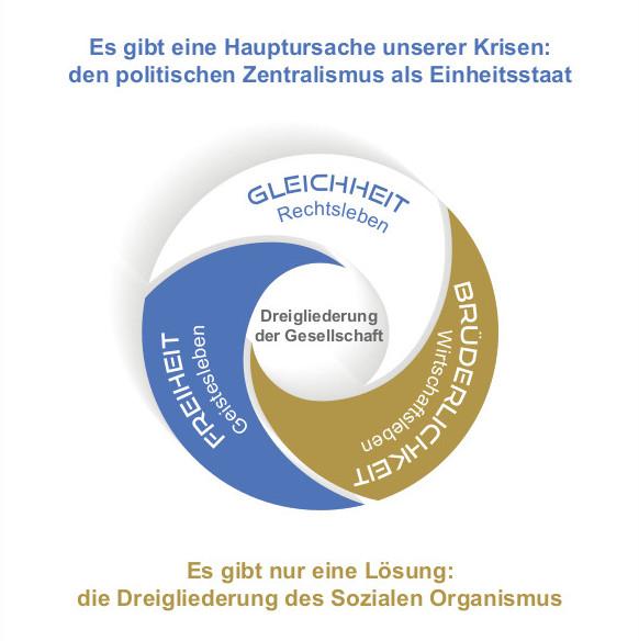 Soziale Dreigliederung - Die Lösung